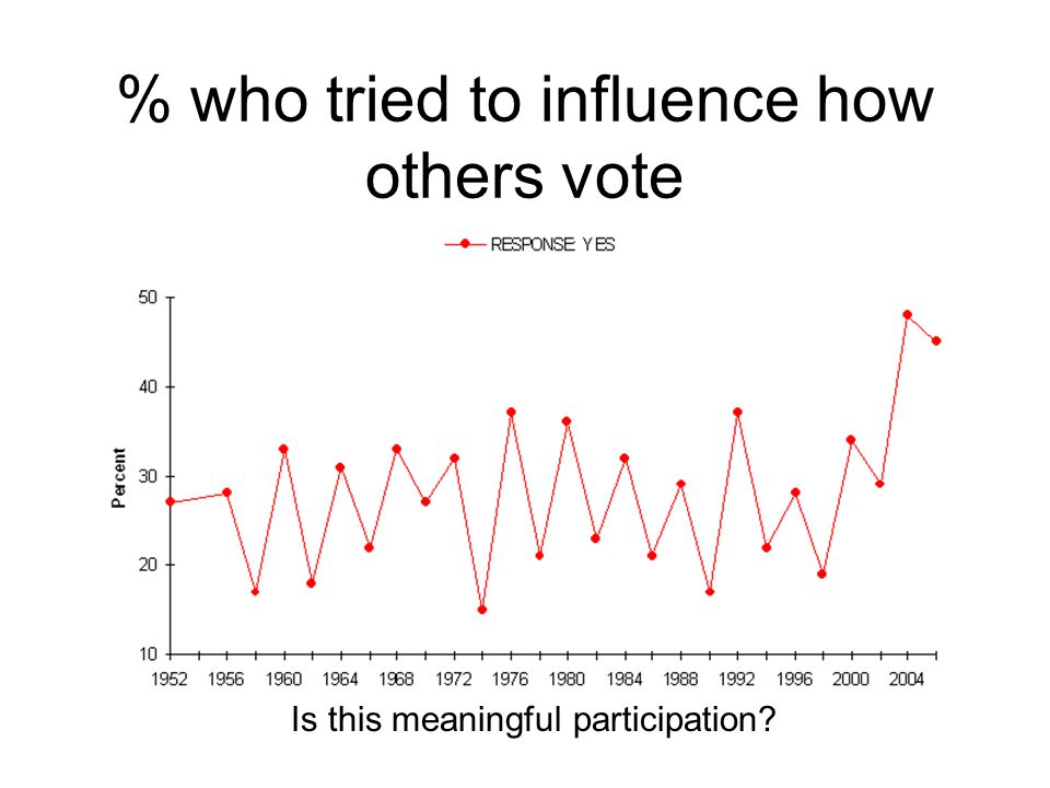 Participation Trends –Contacting officials up (?) People say they will, but do they When.
