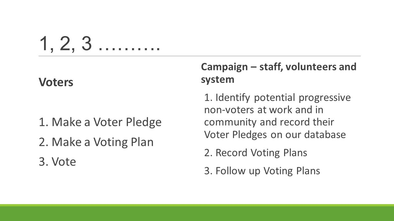 1, 2, 3 ………. Voters 1. Make a Voter Pledge 2. Make a Voting Plan 3. Vote Campaign – staff, volunteers and system 1. Identify potential progressive non