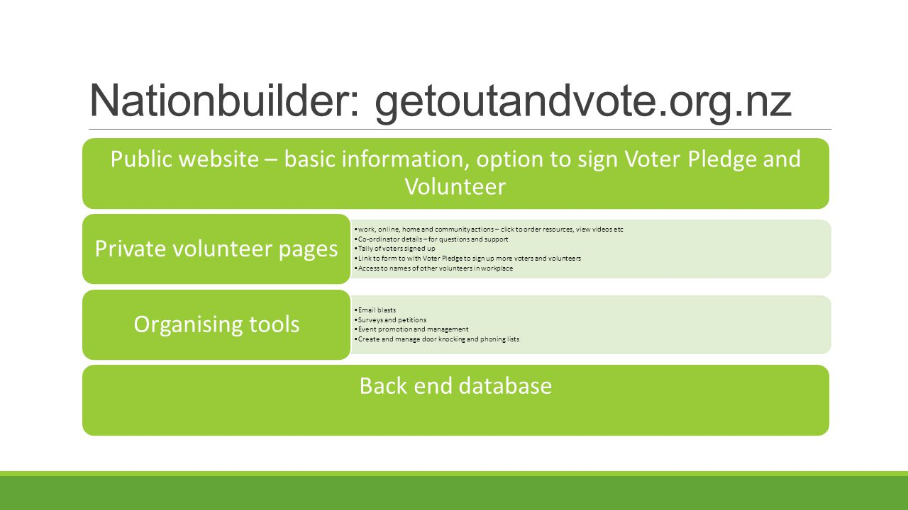 Nationbuilder: getoutandvote.org.nz Public website – basic information, option to sign Voter Pledge and Volunteer work, online, home and community actions – click to order resources, view videos etc Co-ordinator details – for questions and support Tally of voters signed up Link to form to with Voter Pledge to sign up more voters and volunteers Access to names of other volunteers in workplace Private volunteer pages Email blasts Surveys and petitions Event promotion and management Create and manage door knocking and phoning lists Organising tools Back end database