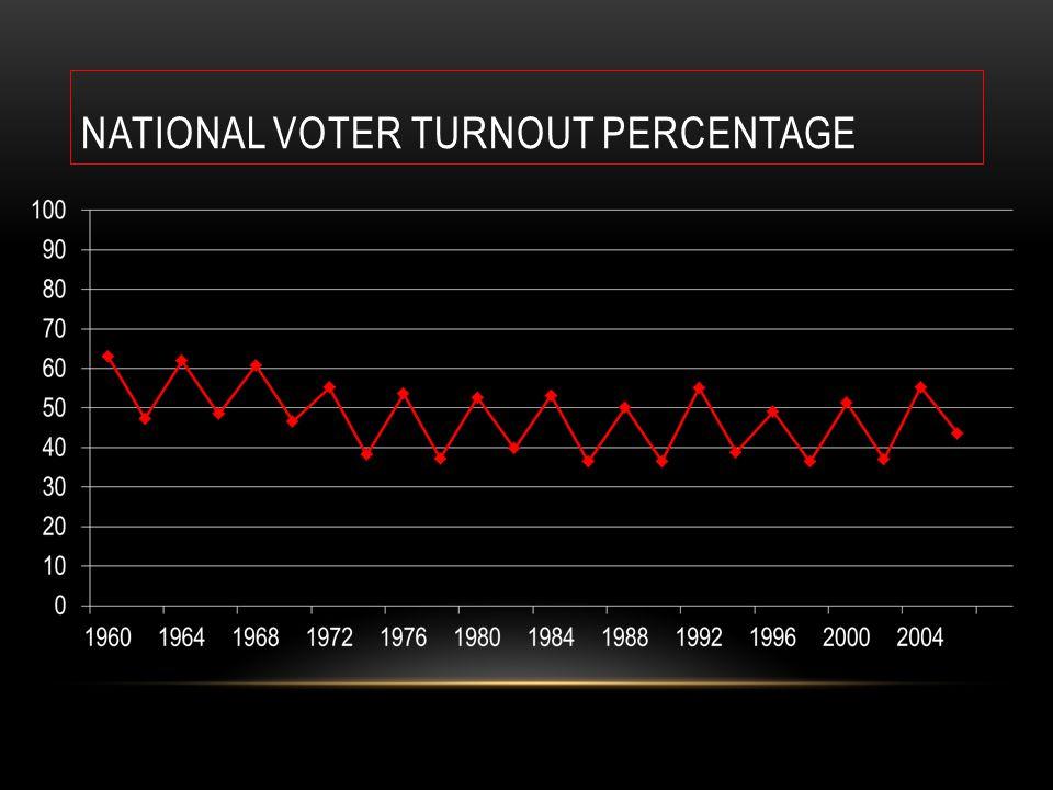 NATIONAL VOTER TURNOUT PERCENTAGE