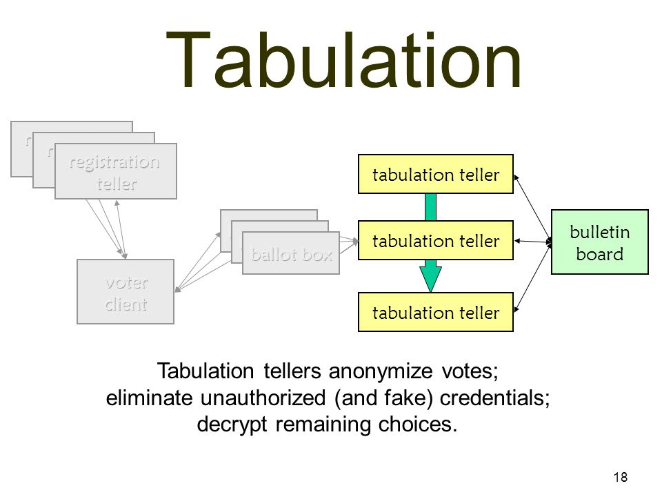 18 Tabulation bulletin board tabulation teller Tabulation tellers anonymize votes; eliminate unauthorized (and fake) credentials; decrypt remaining choices.