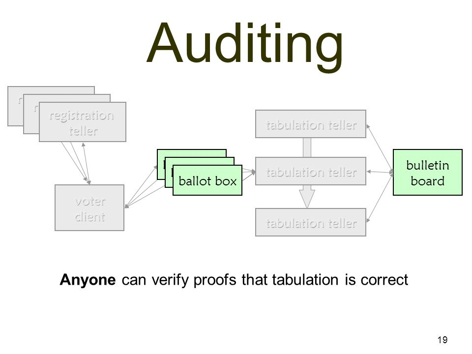 19 Auditing bulletin board Anyone can verify proofs that tabulation is correct ballot box