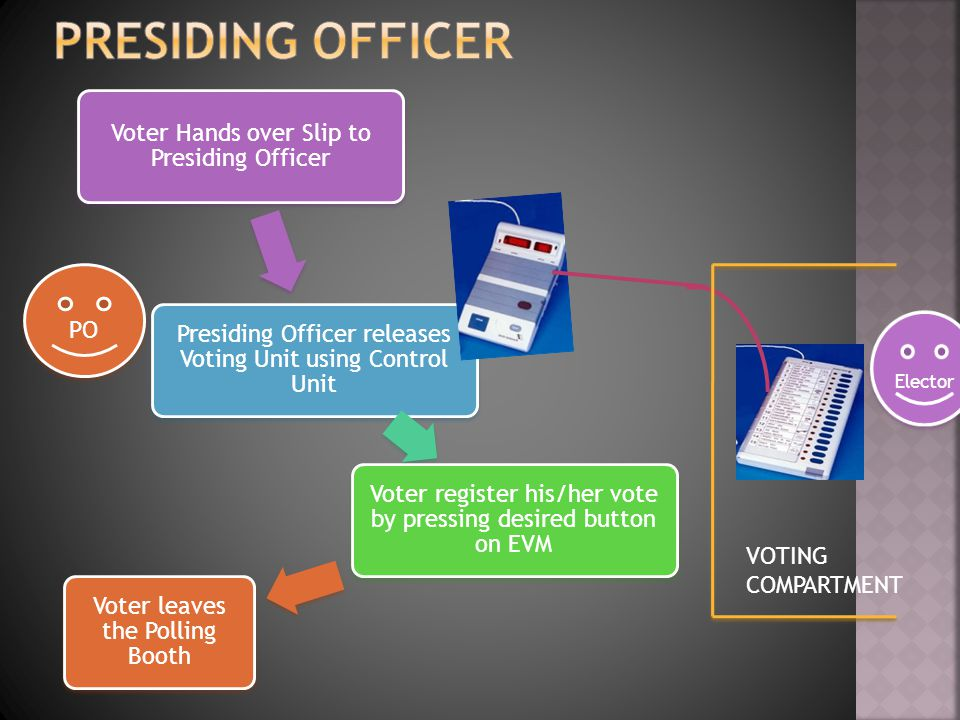Voter Hands over Slip to Presiding Officer Presiding Officer releases Voting Unit using Control Unit Voter register his/her vote by pressing desired button on EVM Voter leaves the Polling Booth PO VOTING COMPARTMENT Elector