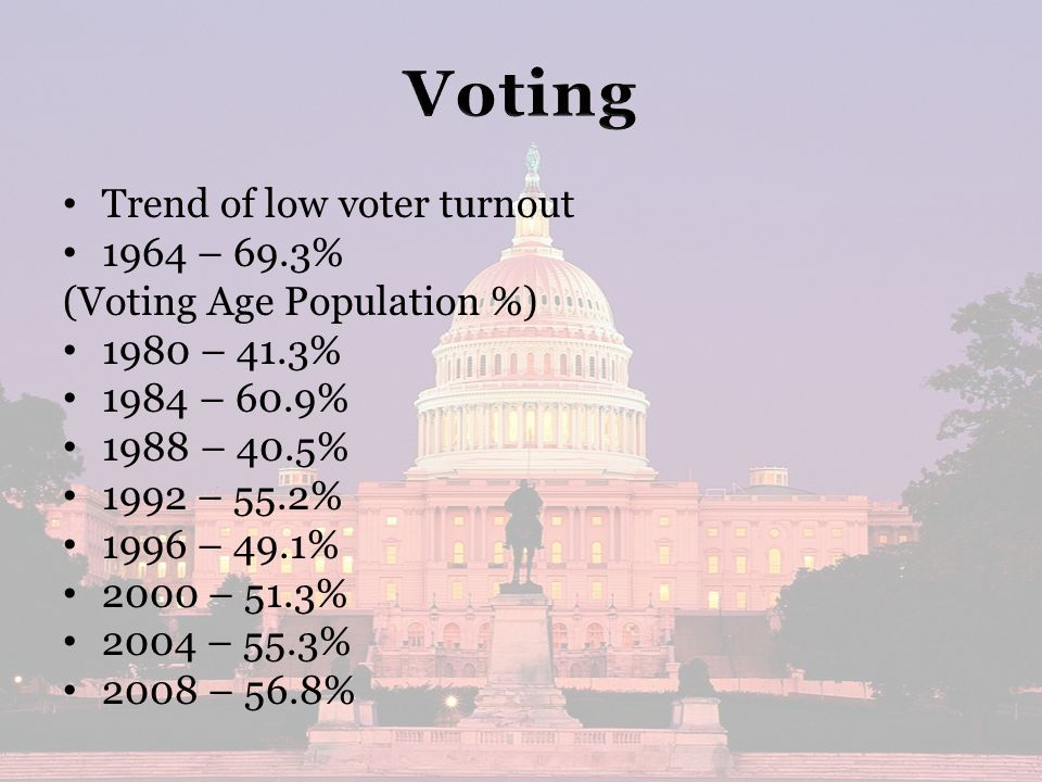 Trend of low voter turnout 1964 – 69.3% (Voting Age Population %) 1980 – 41.3% 1984 – 60.9% 1988 – 40.5% 1992 – 55.2% 1996 – 49.1% 2000 – 51.3% 2004 – 55.3% 2008 – 56.8%