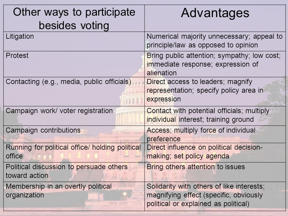 Other ways to participate besides voting Advantages LitigationNumerical majority unnecessary; appeal to principle/law as opposed to opinion ProtestBring public attention; sympathy; low cost; immediate response; expression of alienation Contacting (e.g., media, public officials)Direct access to leaders; magnify representation; specify policy area in expression Campaign work/ voter registrationContact with potential officials; multiply individual interest; training ground Campaign contributionsAccess; multiply force of individual preference Running for political office/ holding political office Direct influence on political decision- making; set policy agenda Political discussion to persuade others toward action Bring others attention to issues Membership in an overtly political organization Solidarity with others of like interests; magnifying effect (specific, obviously political or explained as political)