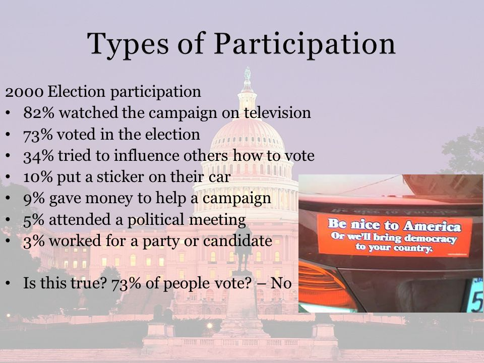 2000 Election participation 82% watched the campaign on television 73% voted in the election 34% tried to influence others how to vote 10% put a sticker on their car 9% gave money to help a campaign 5% attended a political meeting 3% worked for a party or candidate Is this true.