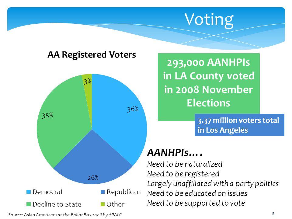 Voting AANHPIs….