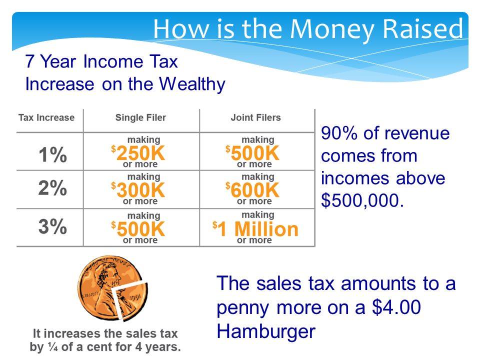 90% of revenue comes from incomes above $500,000.