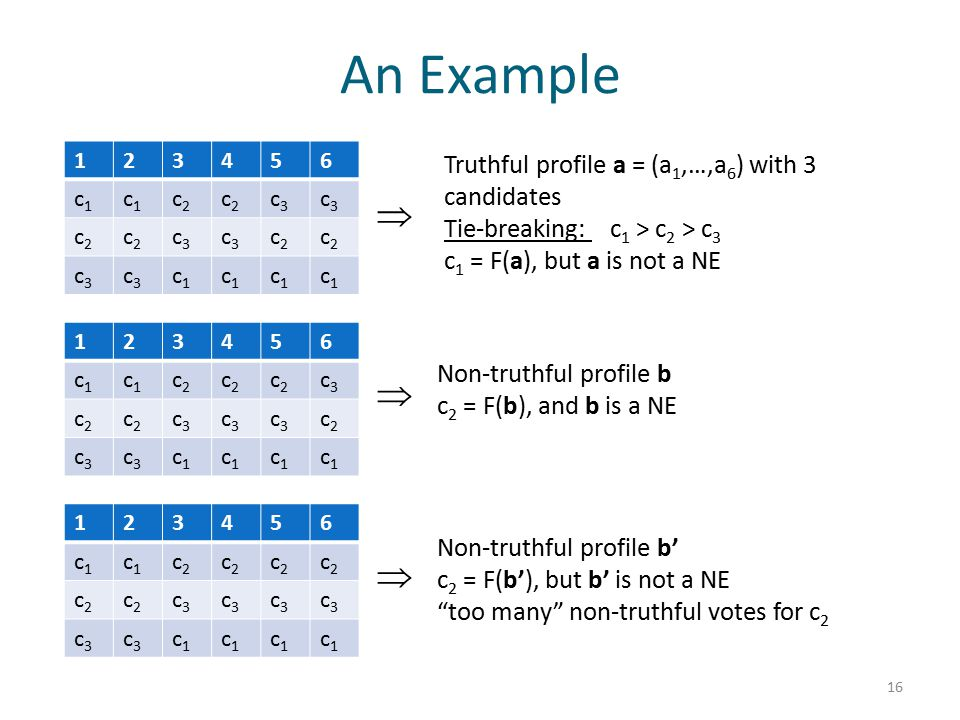 An Example 16 Truthful profile a = (a 1,…,a 6 ) with 3 candidates Tie-breaking: c 1 > c 2 > c 3 c 1 = F(a), but a is not a NE 123456 c1c1 c1c1 c2c2 c2