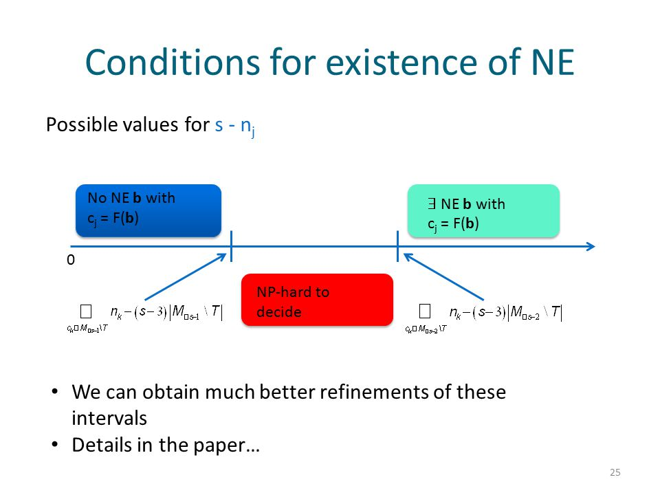 Conditions for existence of NE 25 0 Possible values for s - n j No NE b with c j = F(b)  NE b with c j = F(b) NP-hard to decide We can obtain much better refinements of these intervals Details in the paper…
