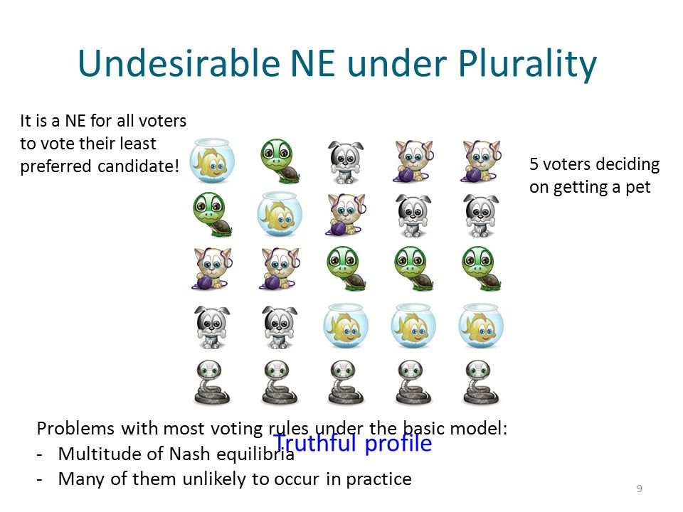 Undesirable NE under Plurality 9 It is a NE for all voters to vote their least preferred candidate! Problems with most voting rules under the basic mo