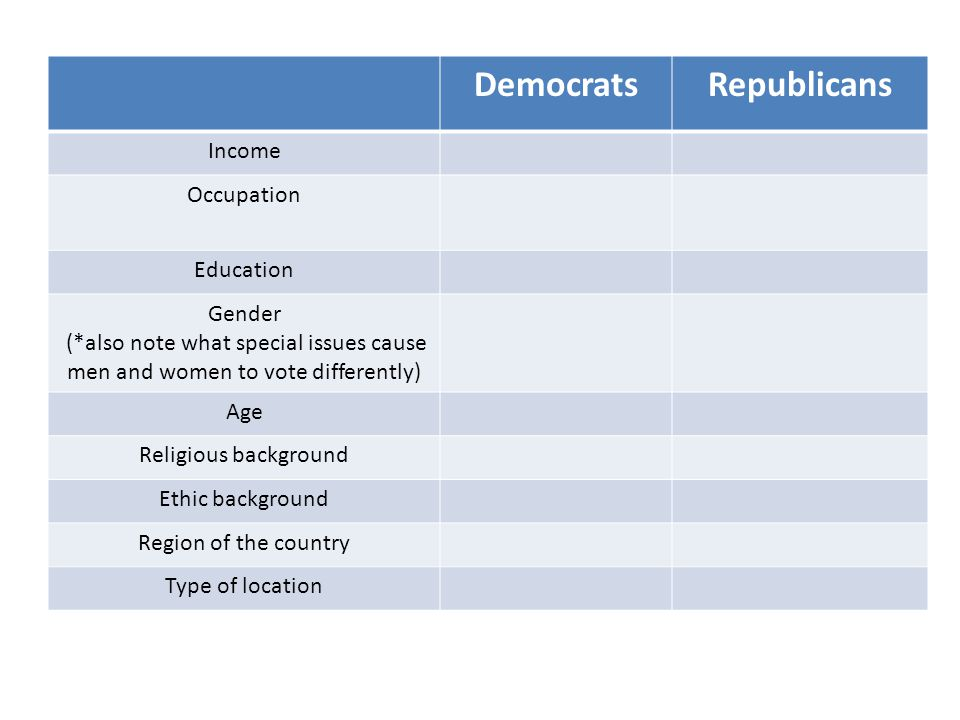 DemocratsRepublicans Income Occupation Education Gender (*also note what special issues cause men and women to vote differently) Age Religious background Ethic background Region of the country Type of location