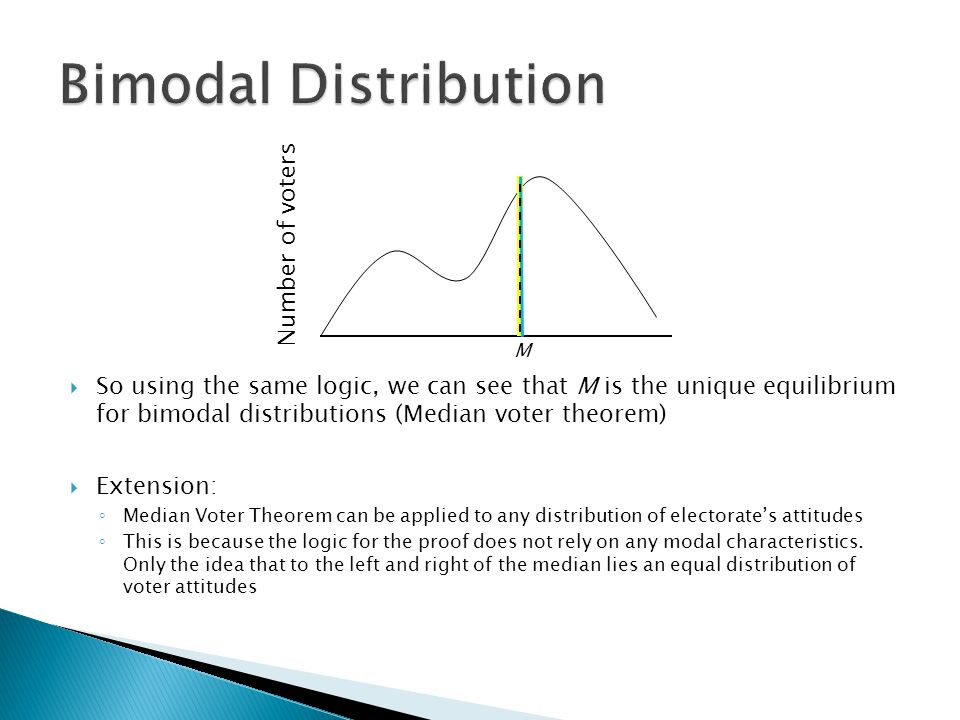 M Number of voters  So using the same logic, we can see that M is the unique equilibrium for bimodal distributions (Median voter theorem)  Extension