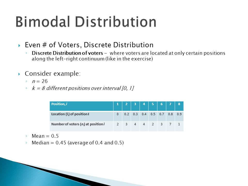  Even # of Voters, Discrete Distribution ◦ Discrete Distribution of voters - where voters are located at only certain positions along the left-right