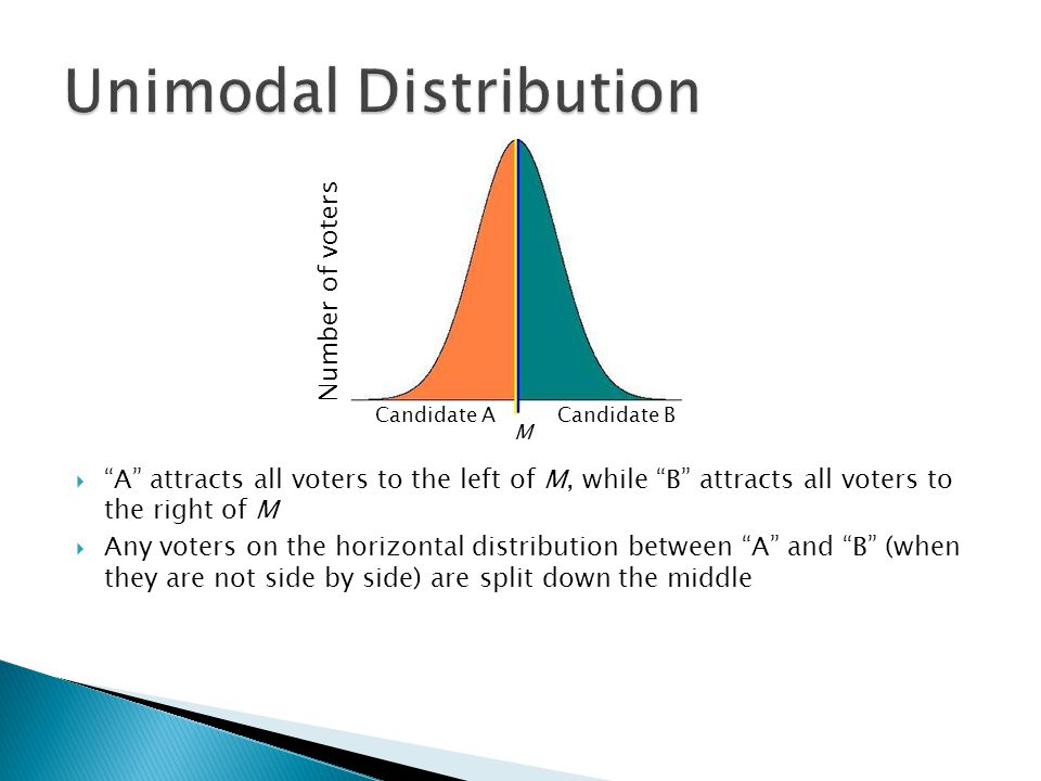 """ """"A"""" attracts all voters to the left of M, while """"B"""" attracts all voters to the right of M  Any voters on the horizontal distribution between """"A"""" an"""