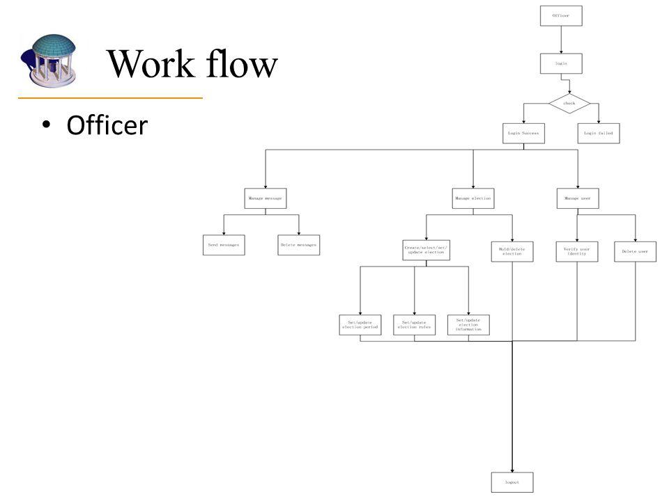 Work flow Officer