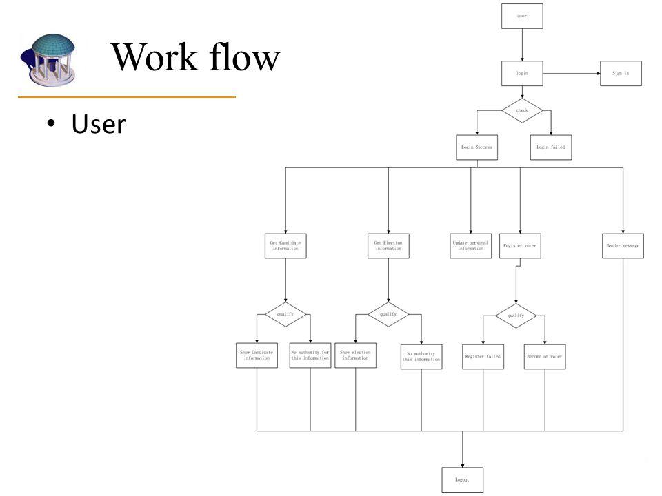 User Work flow