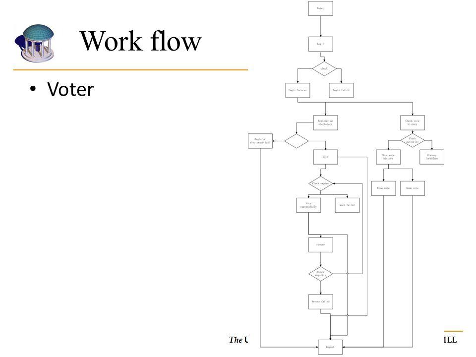 Voter Work flow