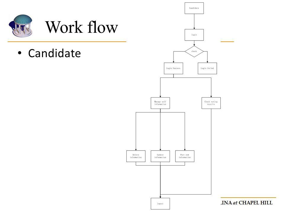 Candidate Work flow