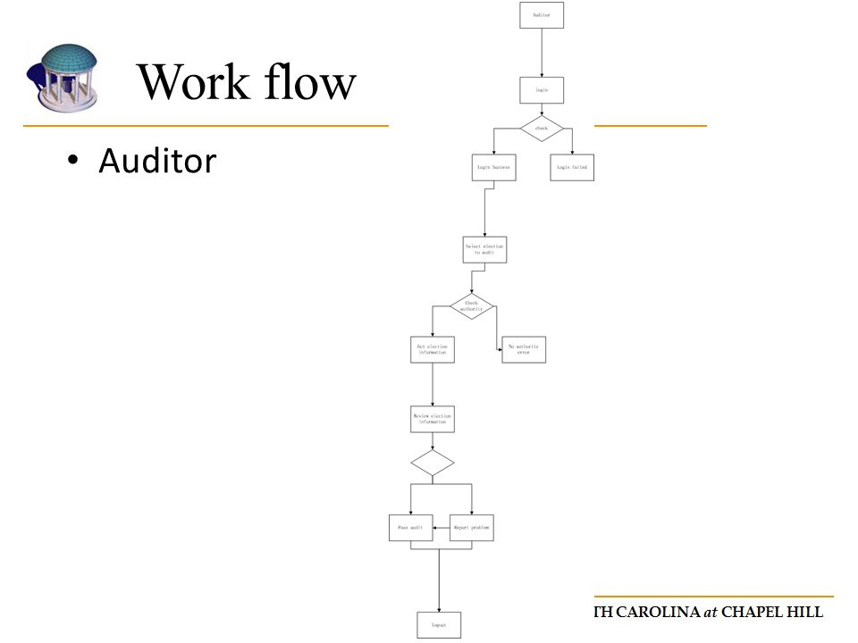 Auditor Work flow