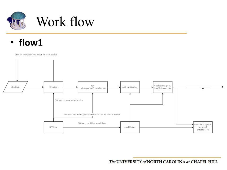 flow1 Work flow