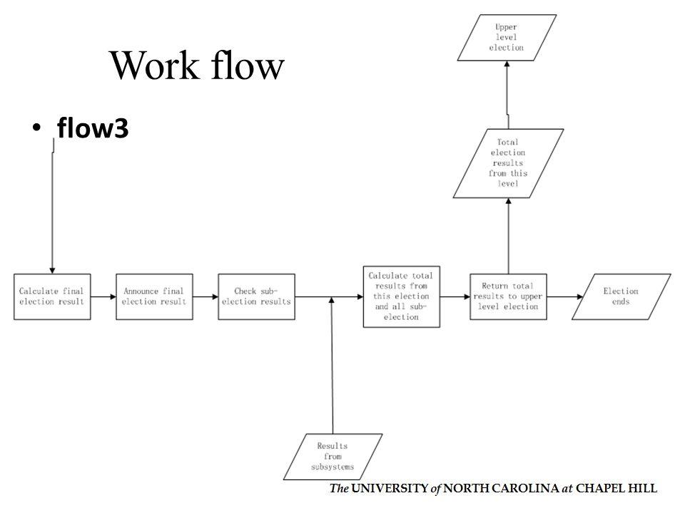 flow3 Work flow
