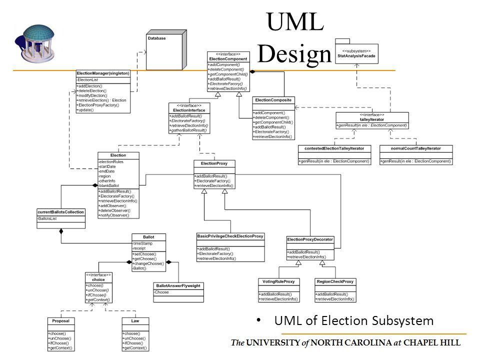 UML Design UML of Election Subsystem