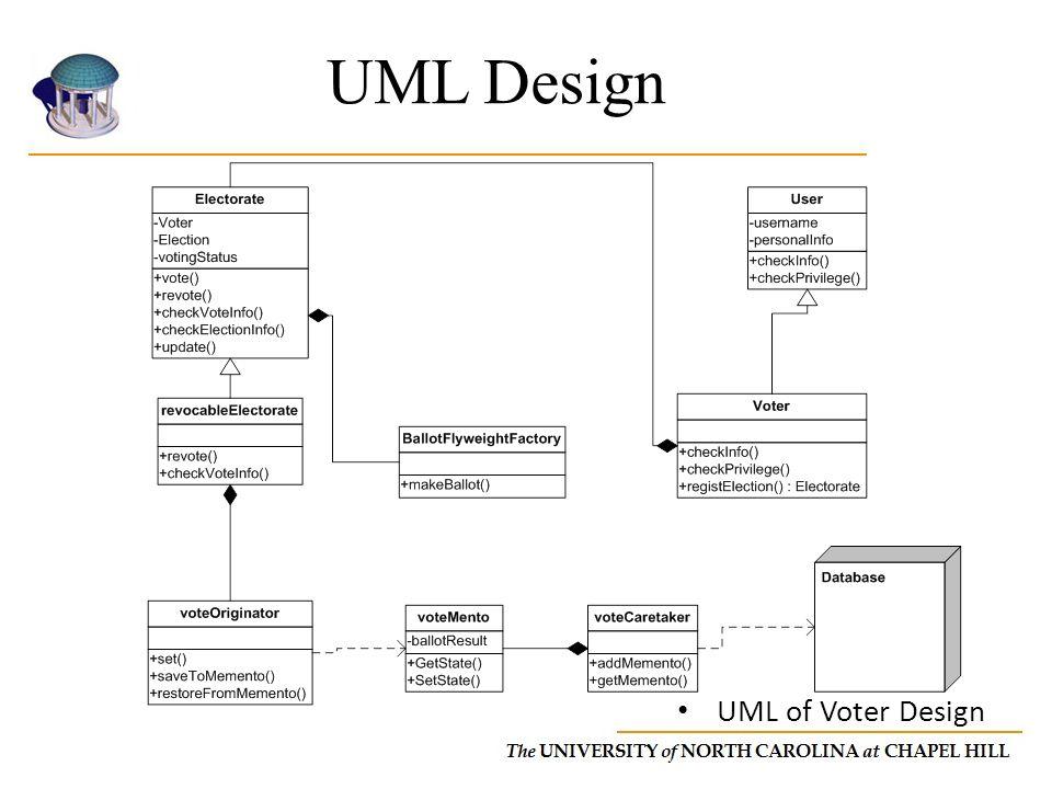 UML Design UML of Voter Design