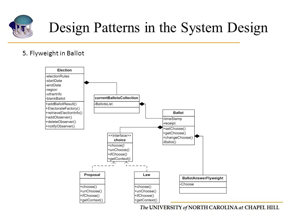 5. Flyweight in Ballot Design Patterns in the System Design