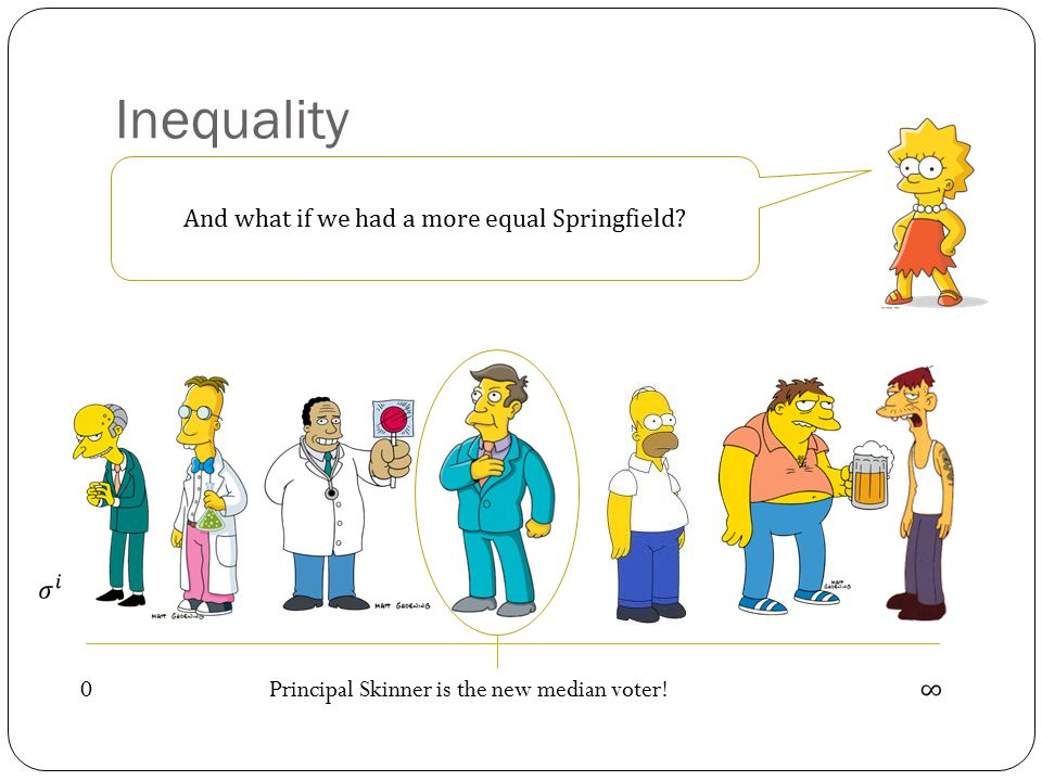 Inequality 0 Groundskeeper Willie is the new median voter!