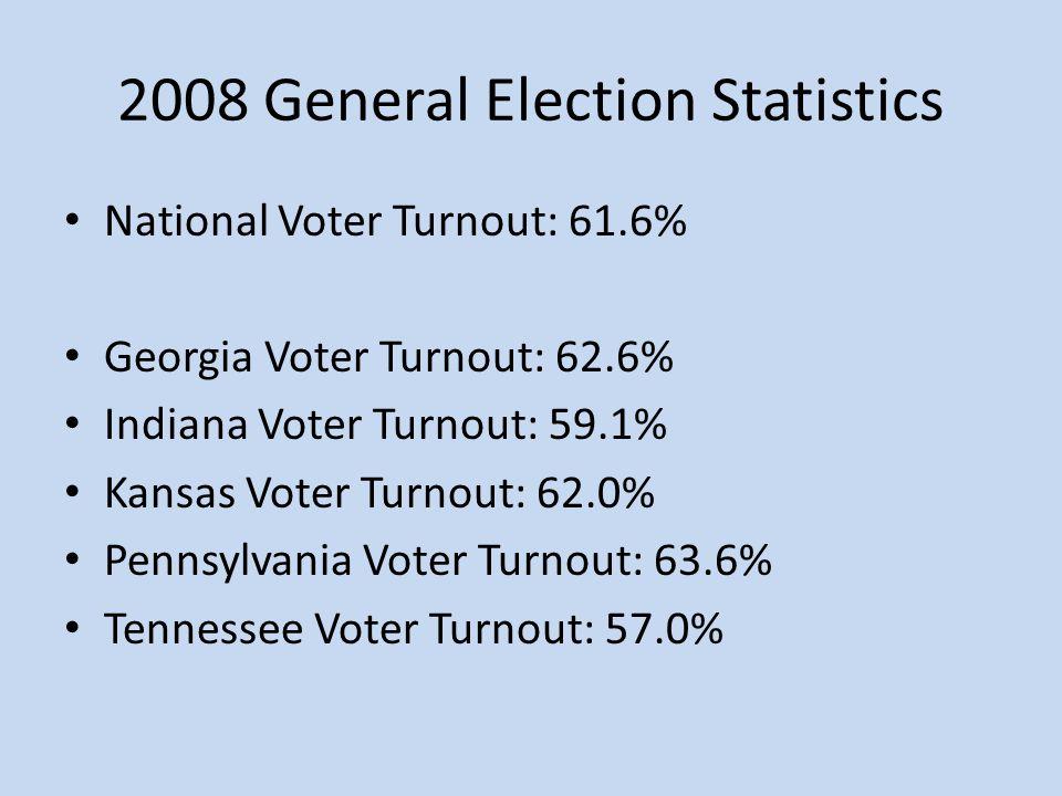 2008 General Election Statistics National Voter Turnout: 61.6% Georgia Voter Turnout: 62.6% Indiana Voter Turnout: 59.1% Kansas Voter Turnout: 62.0% P