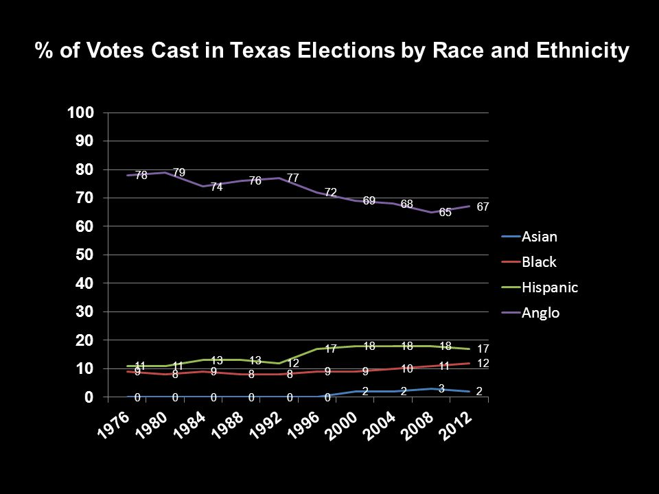 Demographics of Voter Turnout in 2012 National18-24 25-44 45-64 65-74 75+ Total 41.2 57.3 68.9 73.5 70.0 61.8 Texas 25.4 47.3 62.6 74.7 72.6 53.8 Age