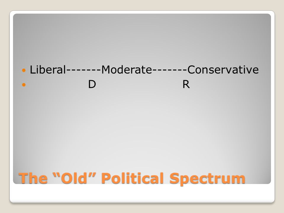 """The """"Old"""" Political Spectrum Liberal-------Moderate-------Conservative D R"""