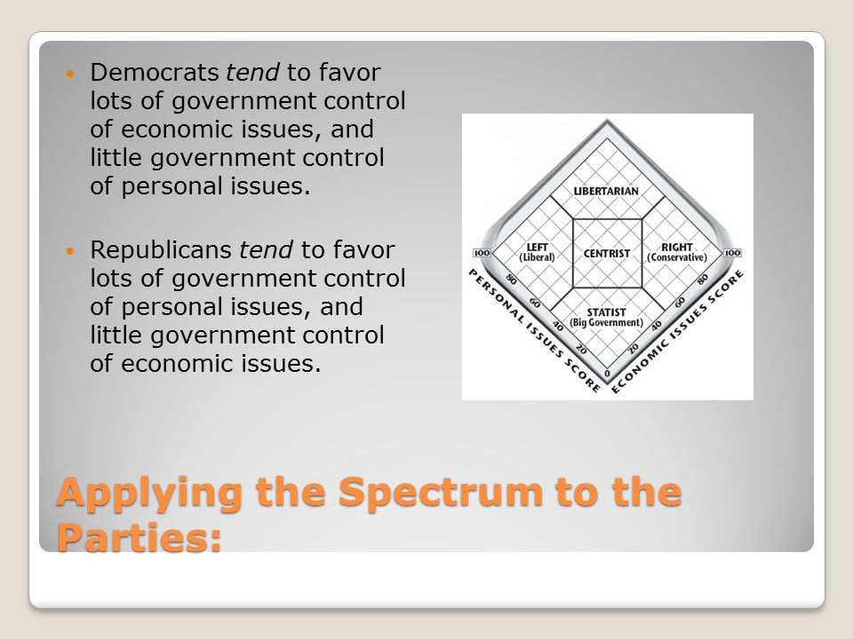 Applying the Spectrum to the Parties: Democrats tend to favor lots of government control of economic issues, and little government control of personal