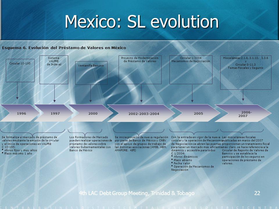 4th LAC Debt Group Meeting, Trinidad & Tobago22 Mexico: SL evolution 1996 Circular 10-195 1997 Sistema VALPRE de Indeval Se formaliza el mercado de préstamo de valores mediante la emisión de la circular y el inicio de operaciones en VALPRE C 10-195: Aforos fijos y muy altos Plazo máximo 1 año Proyecto de Modernización de Préstamo de Valores Se inicia proyecto de nueva regulación por parte de Banco de México y CNBV con el apoyo de grupos de trabajo de las distintas asociaciones (AMIB, ABM, AMAFORE, AIFI) 2005 Circular 1/2004 Mecanismos de Negociación Con la entrada en vigor de la nueva circular y la operación de Mecanismos de Negociación se abren las puertas para tener un mercado más eficiente, dinámico y accesible para todos C 1/2004: Aforos dinámicos Plazo abierto Fecha Valor Operación de Mecanismos de Negociación 2000 Ventanilla Banxico Los Formadores de Mercado pueden realizar operaciones de préstamo de valores sobre Valores Gubernamentales con Banco de México 2002-2003-2004 Esquema 6.