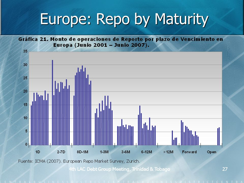 4th LAC Debt Group Meeting, Trinidad & Tobago27 Europe: Repo by Maturity