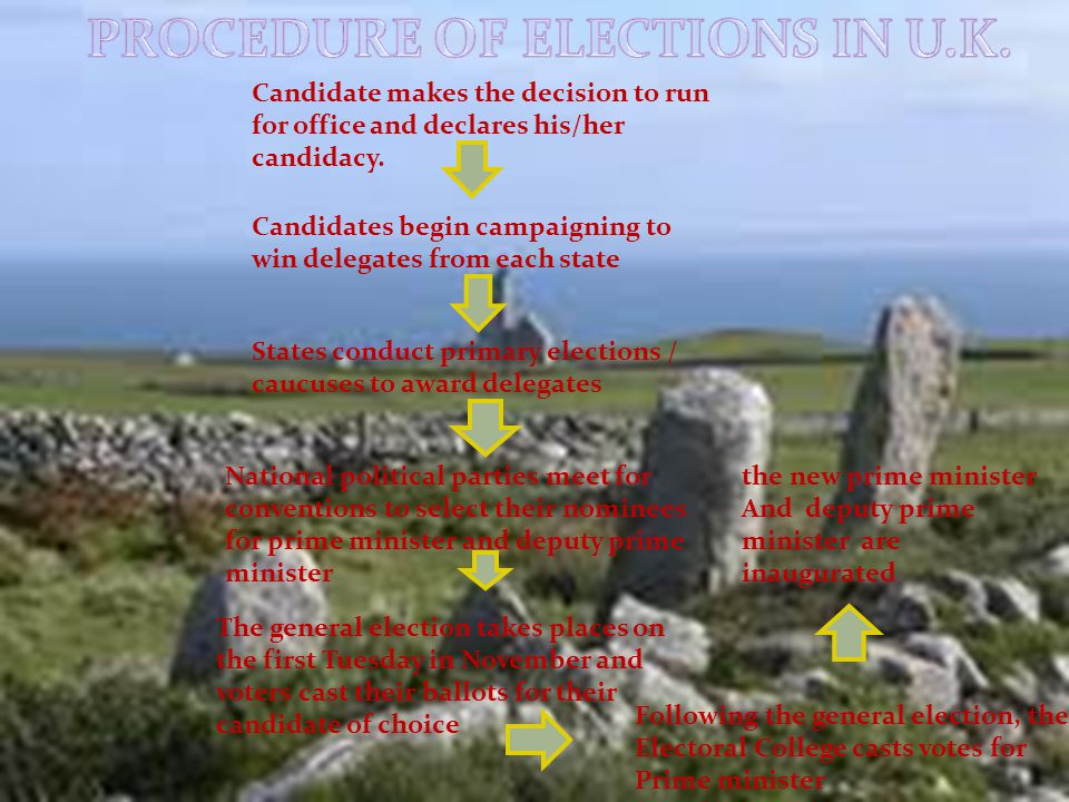 1.Preparation of voter 's list In a democratic election, the list of those who are eligible to vote is prepared much before the election and given to