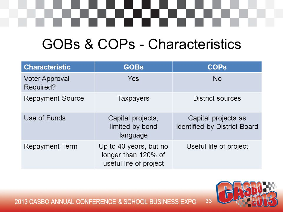 2013 CASBO ANNUAL CONFERENCE & SCHOOL BUSINESS EXPO GOBs & COPs - Characteristics CharacteristicGOBsCOPs Voter Approval Required.