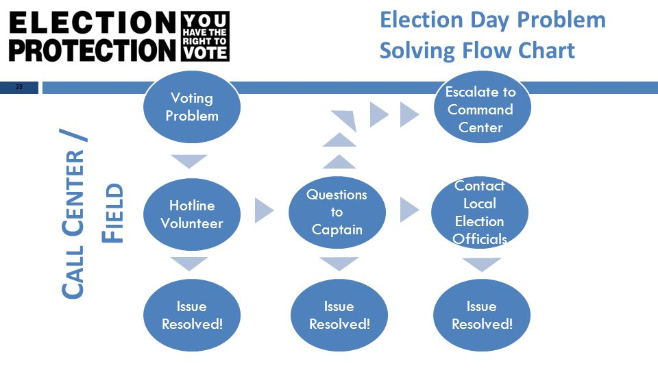 29 Election Day Problem Solving Flow Chart Voting Problem Hotline Volunteer Issue Resolved.
