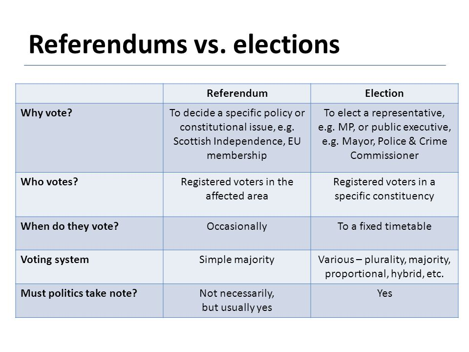 ReferendumElection Why vote?To decide a specific policy or constitutional issue, e.g. Scottish Independence, EU membership To elect a representative,