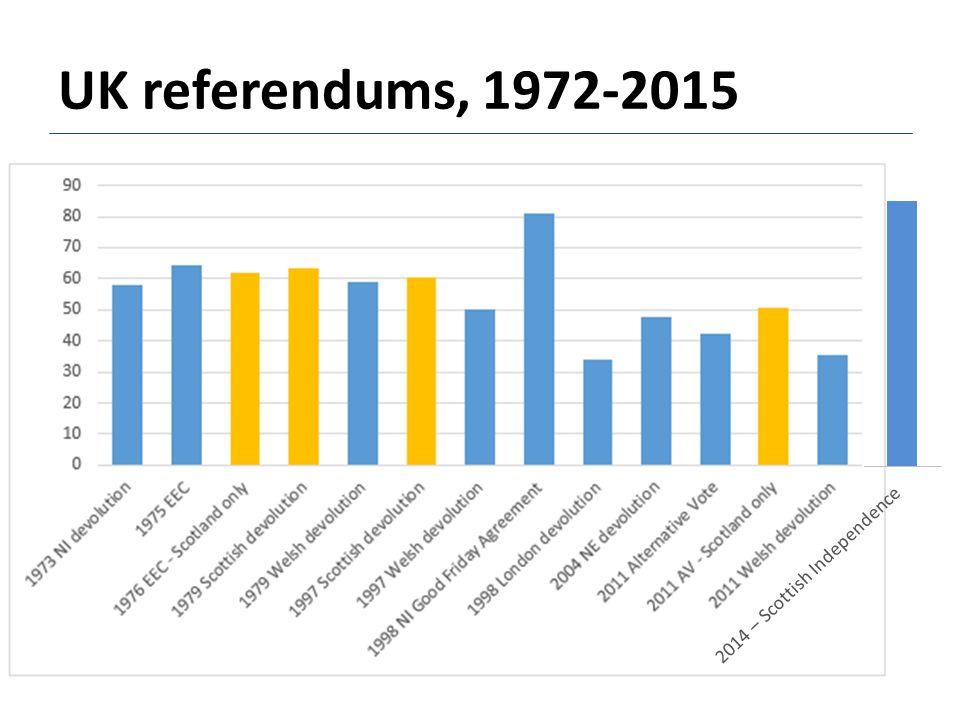 UK referendums, 1972-2015 2014 – Scottish Independence