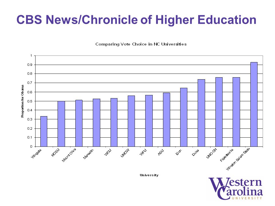 CBS News/Chronicle of Higher Education