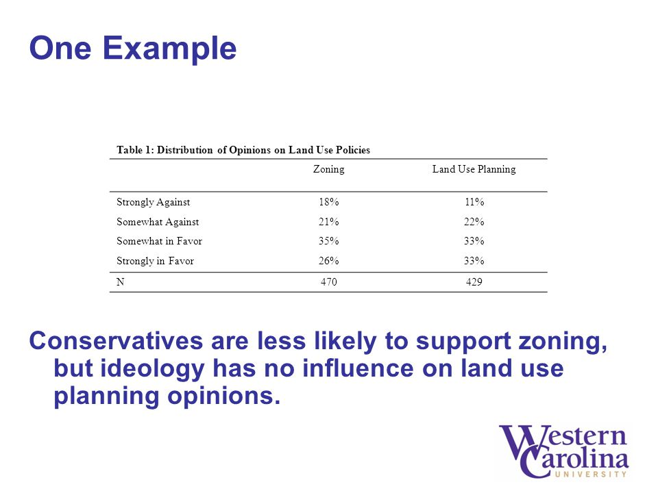 One Example Conservatives are less likely to support zoning, but ideology has no influence on land use planning opinions. Table 1: Distribution of Opi