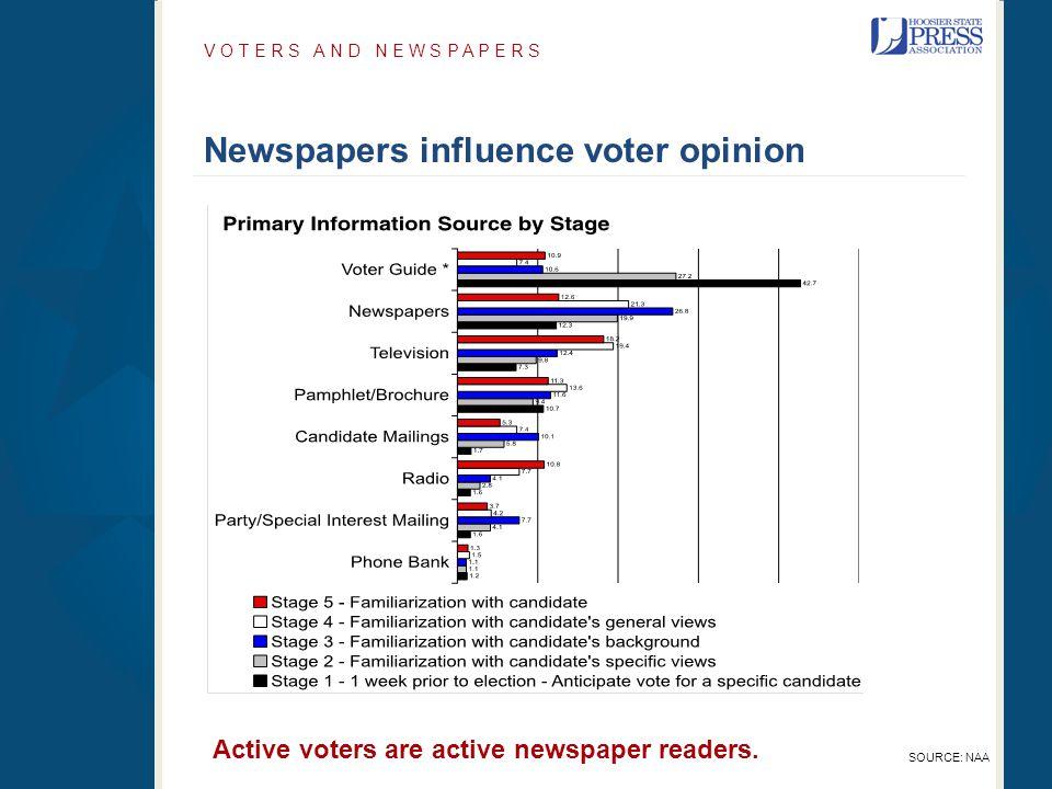 Newspapers influence voter opinion V O T E R S A N D N E W S P A P E R S SOURCE: NAA Active voters are active newspaper readers.