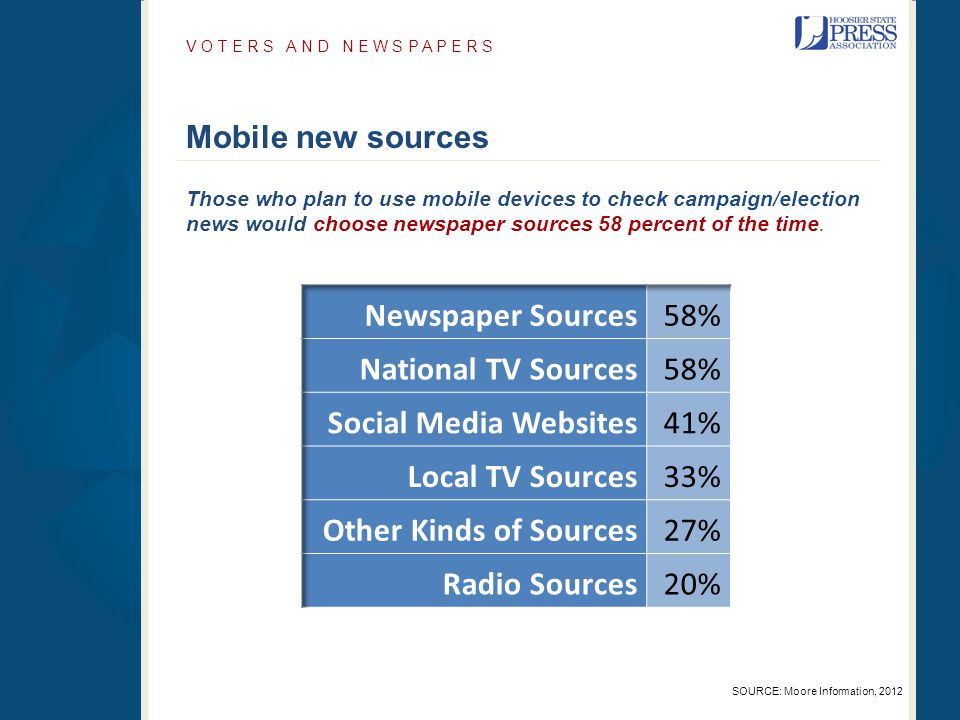 Mobile new sources V O T E R S A N D N E W S P A P E R S SOURCE: Moore Information, 2012 Those who plan to use mobile devices to check campaign/electi