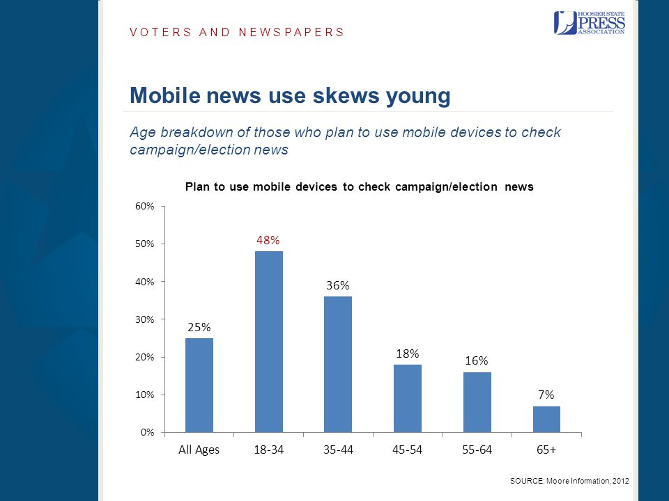 Mobile news use skews young V O T E R S A N D N E W S P A P E R S SOURCE: Moore Information, 2012 Age breakdown of those who plan to use mobile device