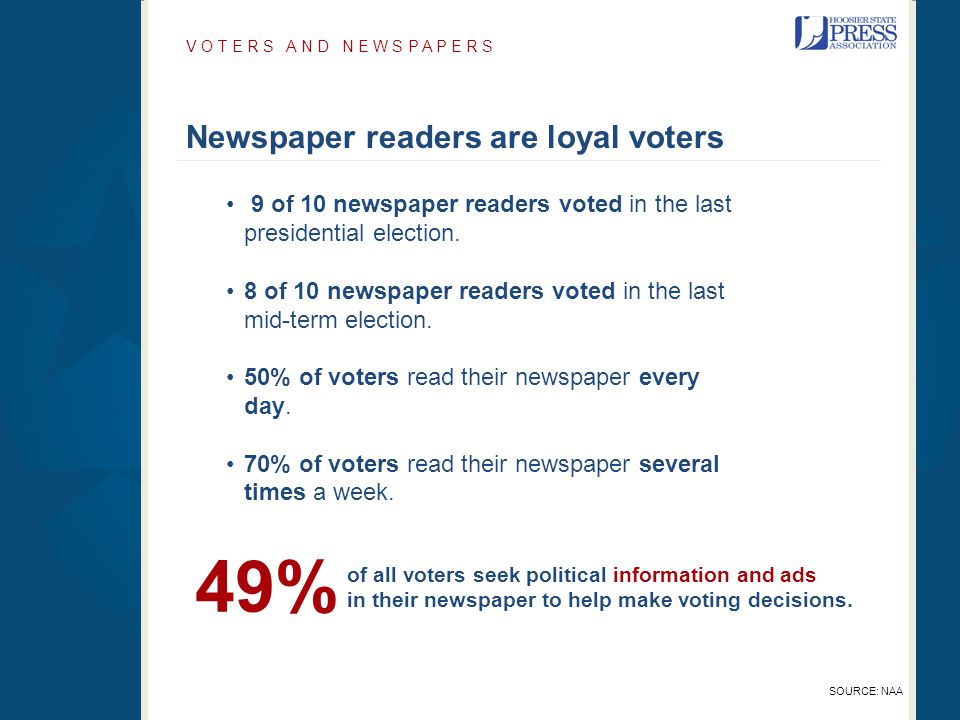 9 of 10 newspaper readers voted in the last presidential election. 8 of 10 newspaper readers voted in the last mid-term election. 50% of voters read t