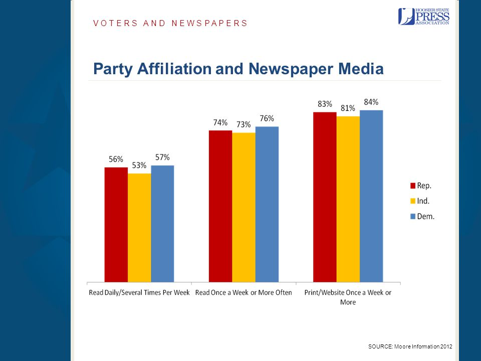 V O T E R S A N D N E W S P A P E R S SOURCE: Moore Information 2012 Party Affiliation and Newspaper Media
