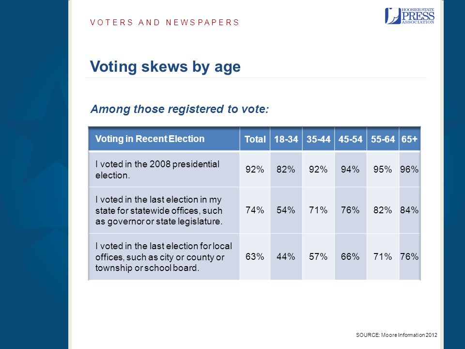 Voting skews by age V O T E R S A N D N E W S P A P E R S SOURCE: Moore Information 2012 Among those registered to vote:
