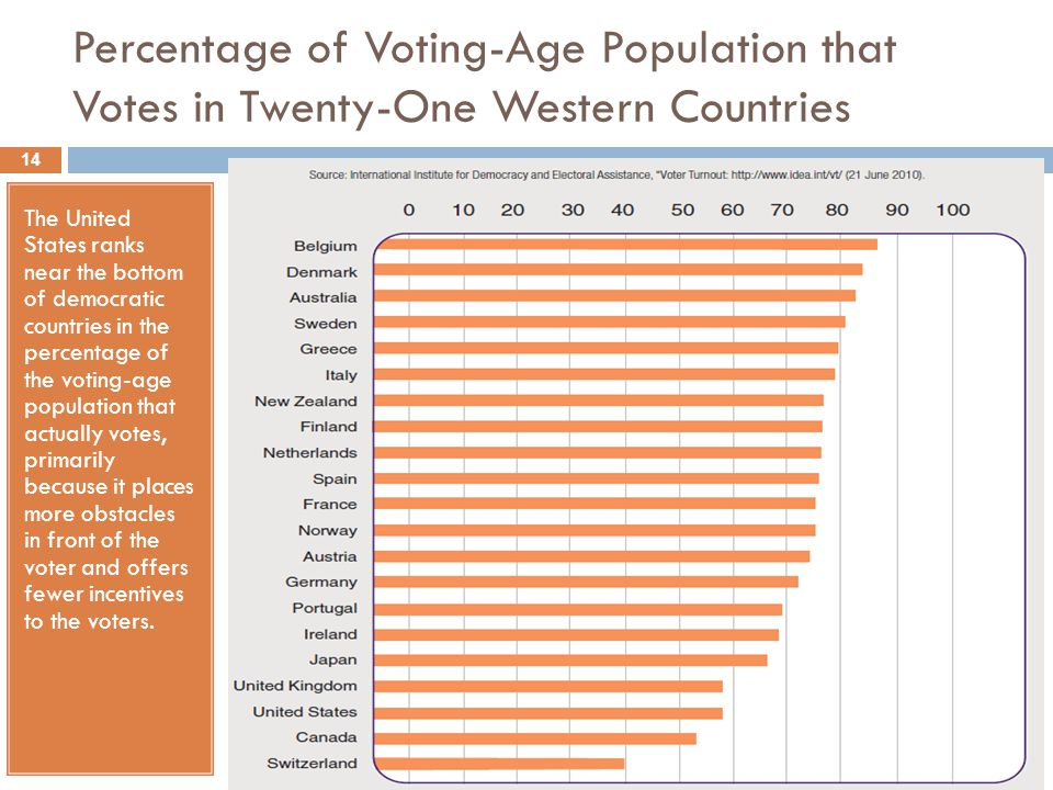 Percentage of Voting-Age Population that Votes in Twenty-One Western Countries The United States ranks near the bottom of democratic countries in the